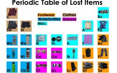 Periodic table of lost items