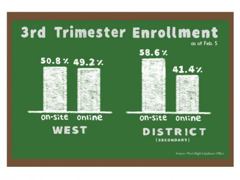 3rd Trimester Enrollment as of Feb. 5. Source: West High Guidance Office.