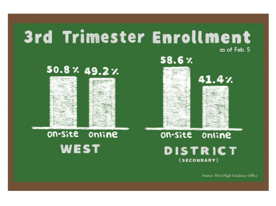 3rd Trimester Enrollment as of Feb. 5. Source: West High Guidance Office.